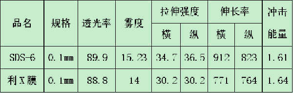 sds-6参数对比